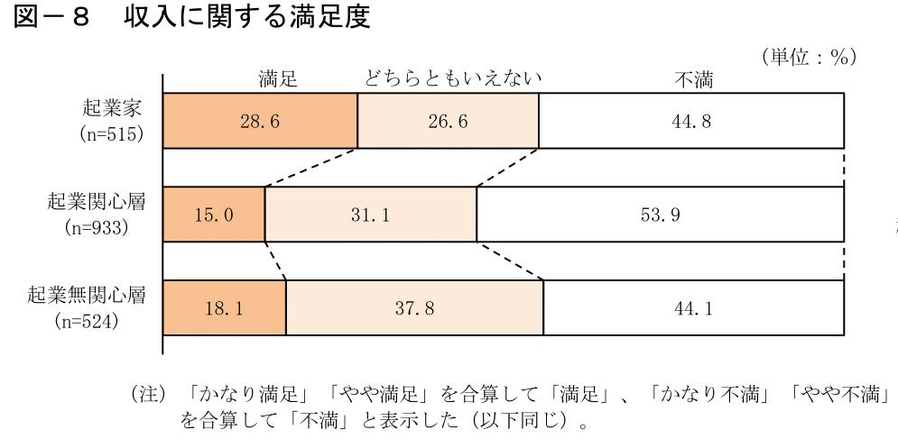 収入に関する満足度のグラフ